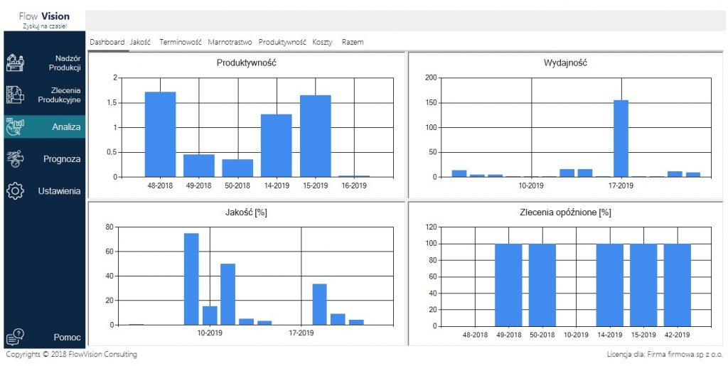 #wykresy #dashboard #system#zarządzania #produkcją #mes #KPI Aanaliza produkcji